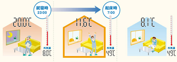 デュオPGを用いた部屋の温度変化